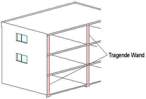 tragende wand geb rdensprache im beruf das. Black Bedroom Furniture Sets. Home Design Ideas